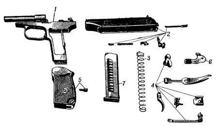 Основные части и механизмы пистолета: