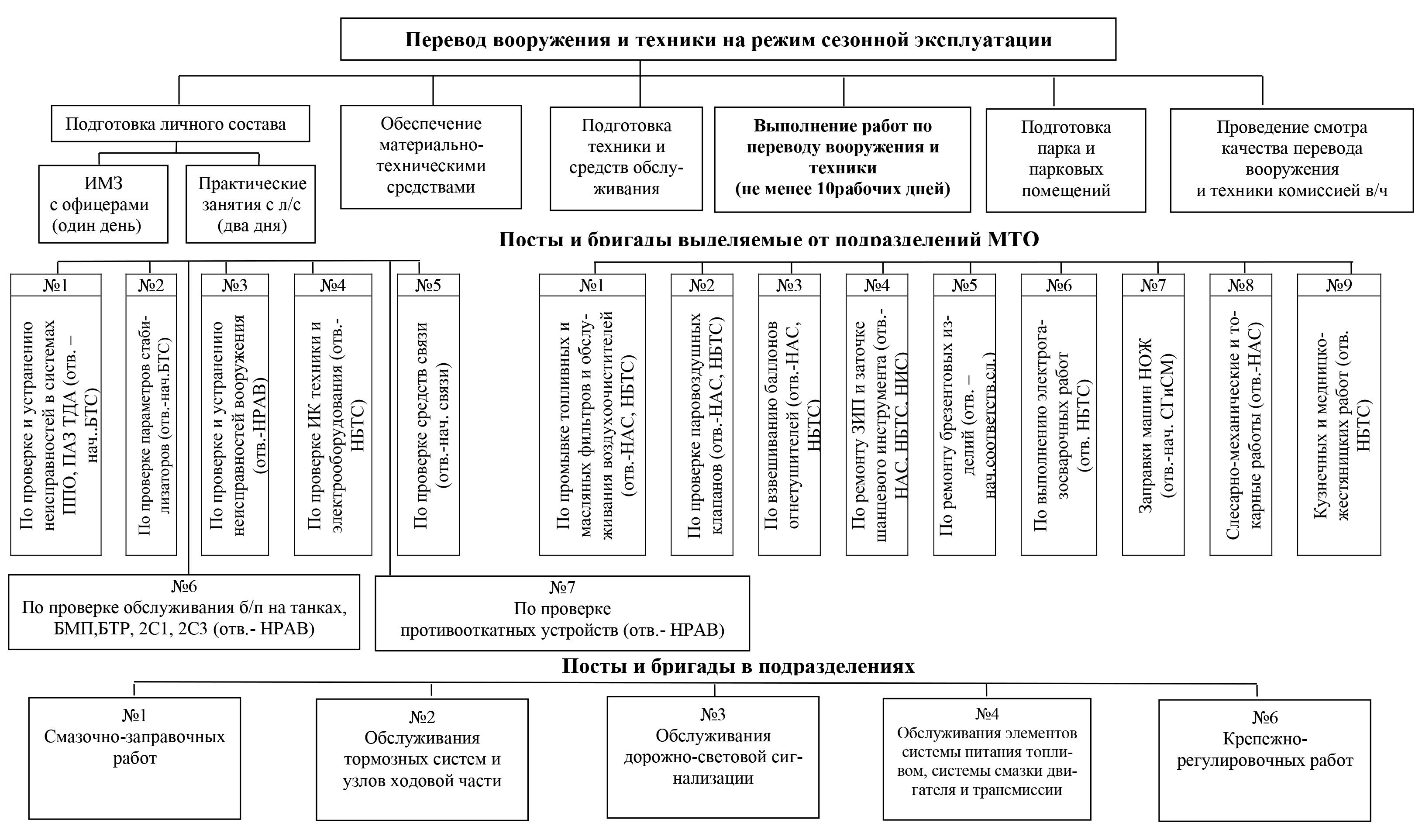 Организации перевода вооружения и техники на режим сезонной эксплуатации