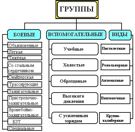 Классификация патронов