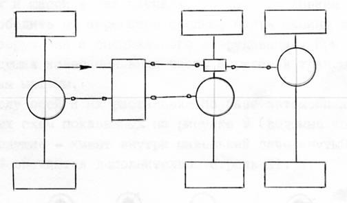 Схема с раздельным приводом к мостам