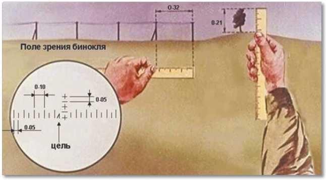 Угловая величина, определяемая с помощью миллиметровой линейки